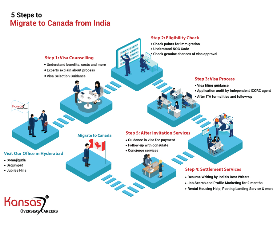 How We Help You Migrate to Canada from India (Hyderabad)?