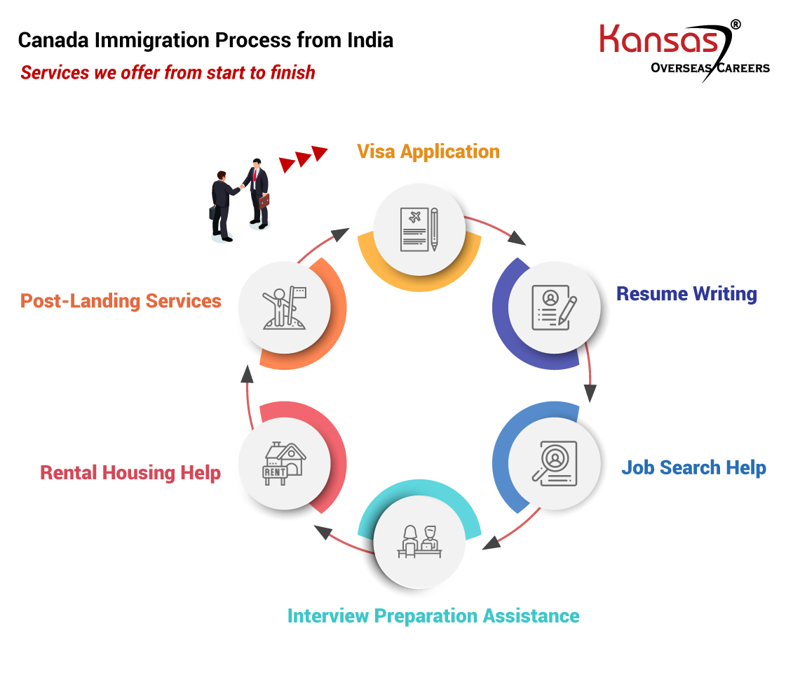 We Offer a 360 Degree Assistance in Canada Immigration Process